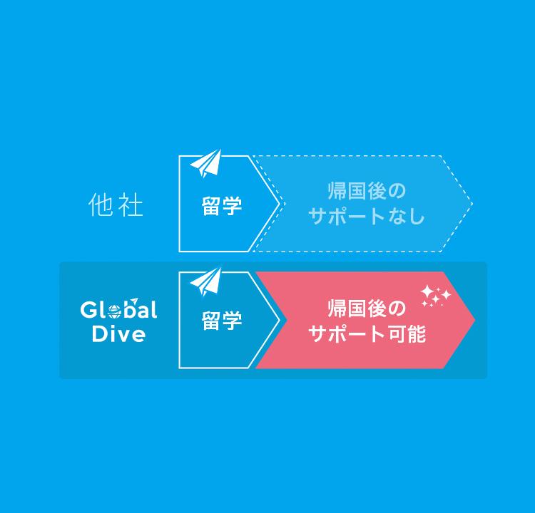 留学 社会人留学ならglobal dive 留学後キャリアサポート